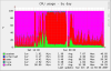 CPU Usage, Intraday, 2007/10/14